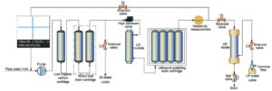 Smart-D Flow Schematic